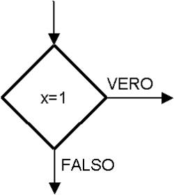 Condizione Diagramma a Blocchi