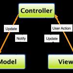 Le classi PHP per il Model di MVC senza Framework