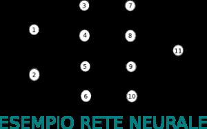 Esempio di Rete Neurale Artificiale