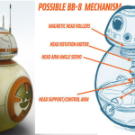 BB-8 Androide di Star Wars Reale