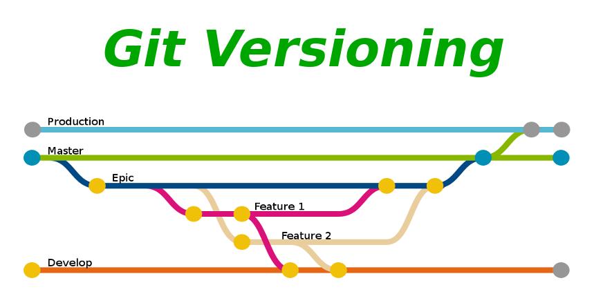 Git Versioning