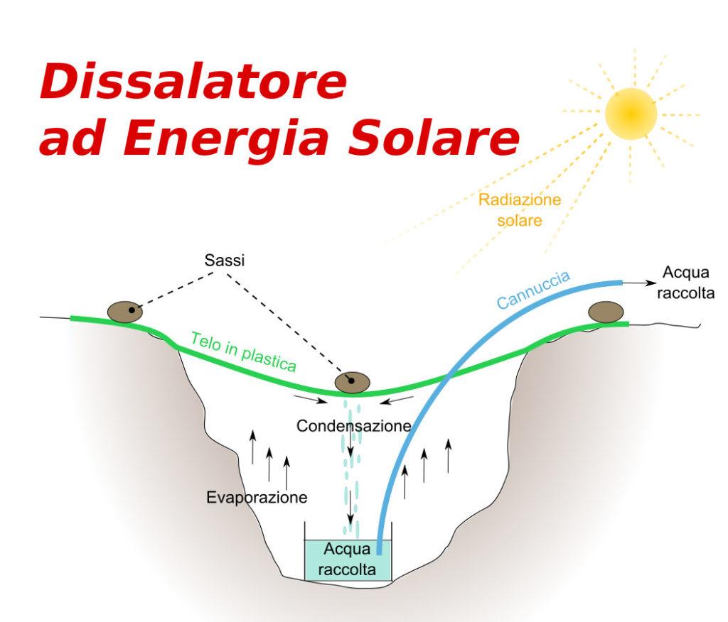 Dissalatore ad Energia Solare