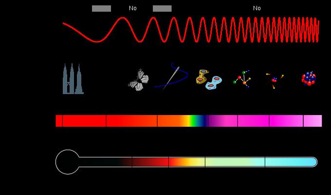 Spettro Onde Elettromagnetiche